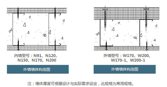 轻质灌浆墙体:采用现浇式剪力墙的原理,利用镀锌轻钢龙骨作为支撑骨架,高强纤维水泥平板作为免拆面板,在纤维水泥平板内部浇注无收缩灌浆料后最终成型的实心墙体。适用于各类建筑的内、外非承重隔墙。 面 板:纤维水泥平板、防火板、防爆面板、硅酸钙板、发泡陶瓷板; 骨 架:轻钢龙骨、冷弯薄壁型钢; 灌浆料:轻质高强无收缩灌浆料、无收缩灌浆料、耐火无收缩灌浆料。  墙体构造-1  墙体构造-2  功能分类  轻钢龙骨主要规格参数表  墙体组成-纤维水泥平板  面板物理性能  墙体材料组成-轻质高强无收缩灌浆料  墙体材